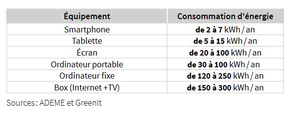 Tableau détaillant la consommation moyenne annuelle en France en énergie des appareils numériques
