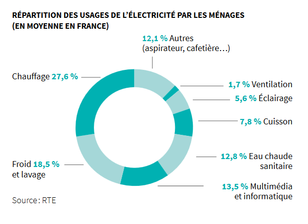 Graphique représentant la répartition de la consommation en électricité des ménages français