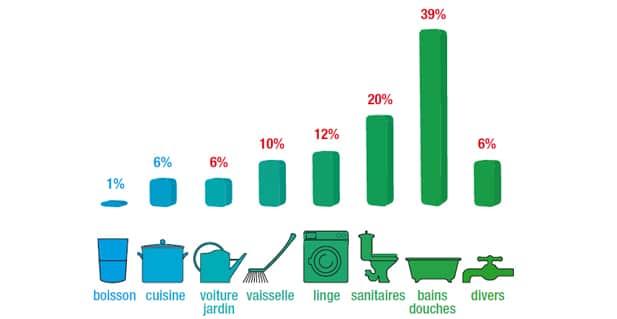 Infographie sur les dépenses en eau par foyer