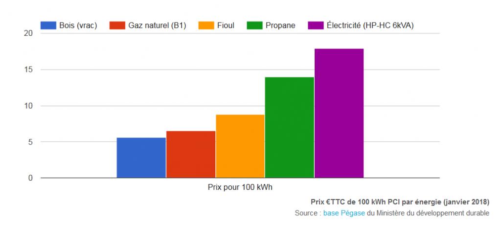 Graphique des prix des différentes énergies