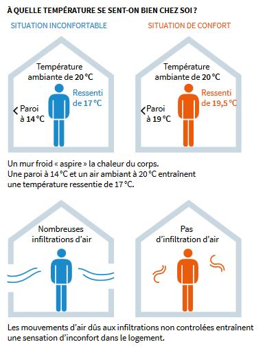 Infographie de l'ADEME sur les ressentis de température