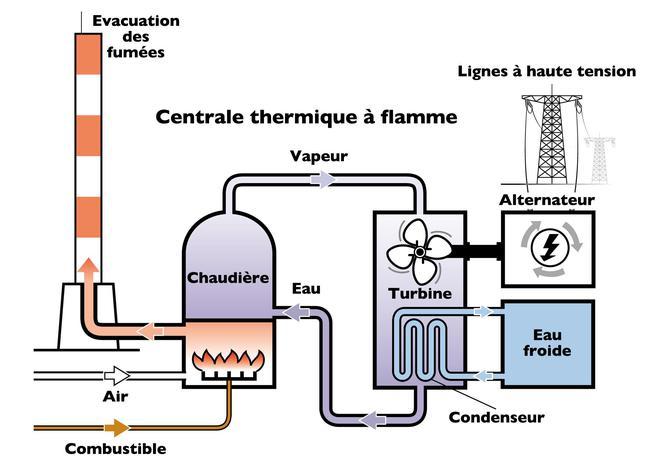 Schéma centrale thermique