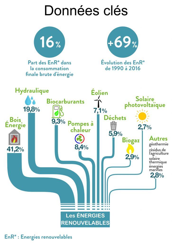 Schéma répartion énergies renouvelables en France 2018