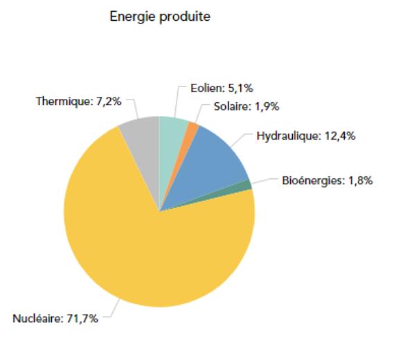 Parts énergies produites en France en 2018