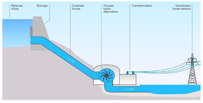 Schéma barrage hydrolique