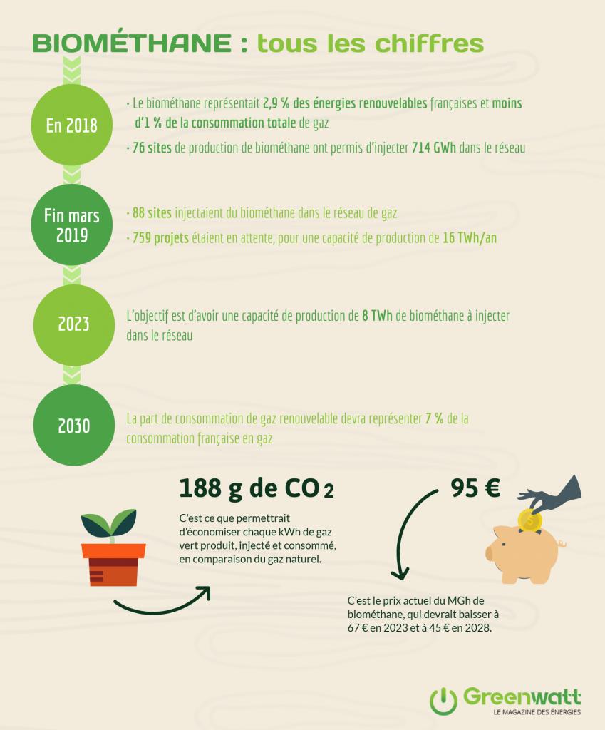 Infographie chiffres biométhane France 2019