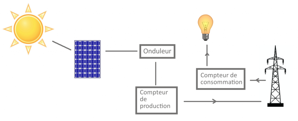 Schéma centrale photovoltaïque