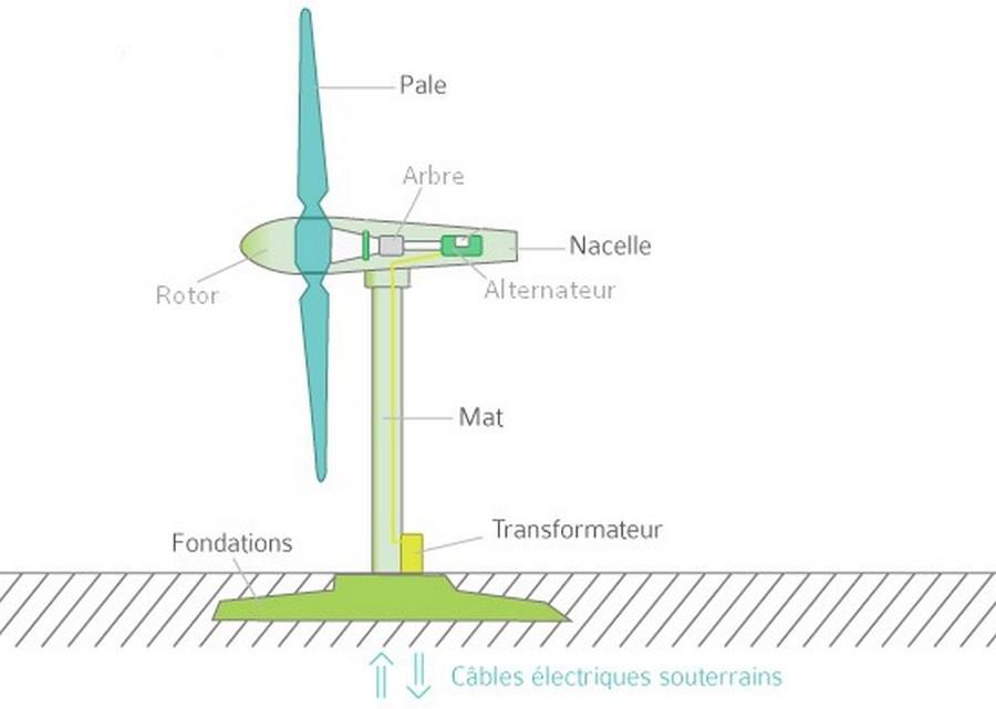 Schéma éolienne