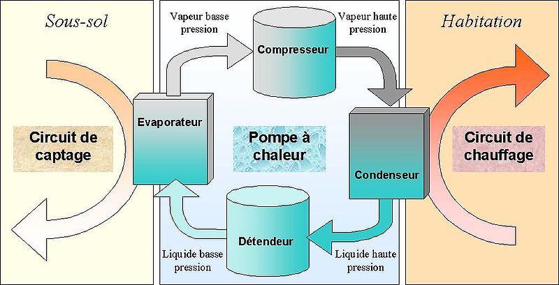 pompe a chaleur géothermique